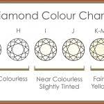 Diamond 4c Chart Diamond Color Chart 113814 Routine Life Measurements Diamonds 4c