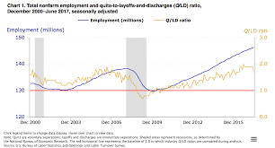 Chart Industries Layoffs Measuring Employer And Employee Confidence In The Economy