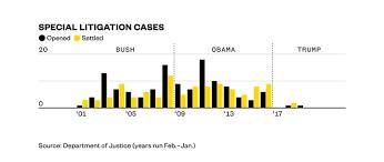 Doj Civil Rights Division Organizational Chart Exclusive Trumps Justice Department Is Investigating 60