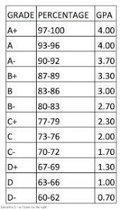 School Grade Chart Middle School Grading Chart Bedowntowndaytona Com
