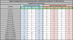 How Importers Use The Aql Table For Product Inspection