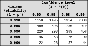 Reliability Confidence And Sample Size Part Ii Iterations