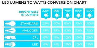 Bulb Brightness Chart Adorable Light Bulb Wattage Brightness Does Affect I Left A