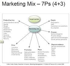 marketing mix essay