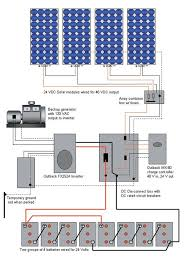 22 best solar images on pinterest diy, box and building facade how to install solar panels youtube at Solar Panel Box Wiring