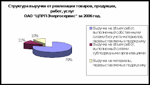 Курсовая работа Анализ использования и реализации продукции  Анализ использования и реализации продукции курсовая работа