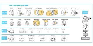Ball Bearing Interchange Chart Ball Roller Bearing Experts Oil Seals Roller Chain