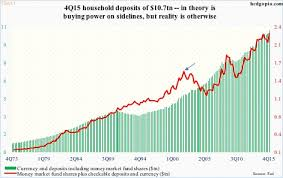 Cash On The Sidelines Chart Surge In Households Cash Pile Not Necessarily Dry Powder