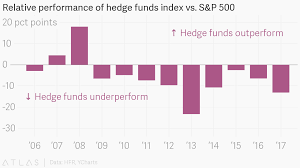 Csfb Index Chart Relative Performance Of Hedge Funds Index Vs S P 500