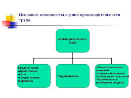 Презентация по экономике на тему Производительность труда  Основные компоненты оценки производительности труда