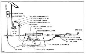 Garden Sprinkler System Design
