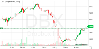 Dbx Chart Techniquant Latest Dropbox Dbx Technical Analysis Reports