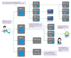 Interactive Voice Response Network Diagram Interactive