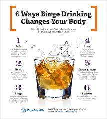 Binge Body On Drinking The Infographic includes Effects Of
