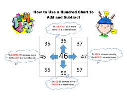 10 More 10 Less Anchor Chart How To Use A Hundred Chart Poster