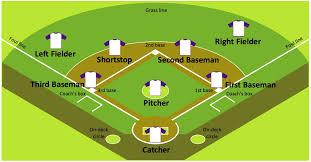 Baseball Field Diagram Fillable Diagram Baseball Field Machine Learning