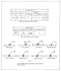 Figure 2 2 Weld Symbols And Basic Types Of Joints And Welds