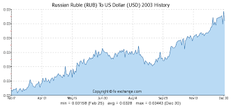 Forex Trading Books Amazon Ruble Exchange Rate Graph