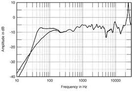 Speaker Frequency Range Chart What Frequency Response Is Good For Speakers What Makes It