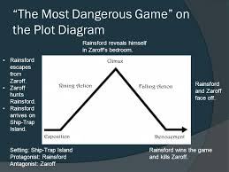 Rainsford Zaroff Venn Diagram The Most Dangerous Game Diagram Wiring Diagrams