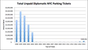 I Quant Ny Parking Immunity Diplomats Owe Nyc 16 Million