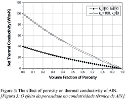Thermal Conductivity Of Polycrystalline Aluminum Nitride
