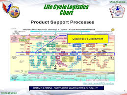 U S Army Materielcommand Mr Patrick Rowe Life Cycle