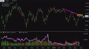 Uso Options Chart Its Time To Bet Against Crude And Heres How To Do It