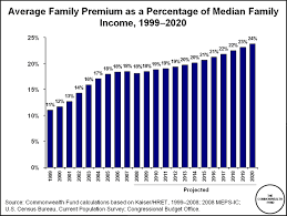 rising cost of premiums