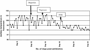 Ivig Reaction Chart Immune Complex Reaction After Successful Treatment Of