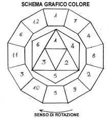 Utilizzando Le Figure Geometriche