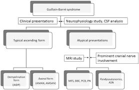 Clinical Variants of Guillain-Barré ...