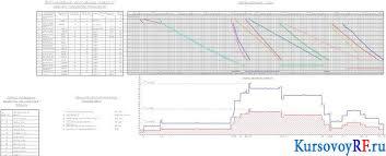 Курсовая разработка проекта строительства монолитного  Чертеж Календарный план график движения рабочих формирование комплекса работ и расчет продолжительности схема Заархивированная курсовая