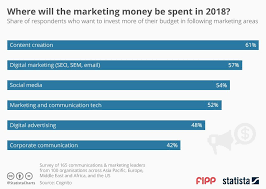 Chart Of The Week Where Will The Marketing Money Be Spent