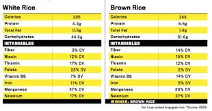 brown rice vs white rice. Interesting White Chartrice In Brown Rice Vs White T