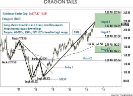 How To Trade Your Dragon Futures