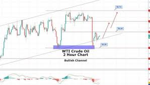 Brent And Wti Price Chart Forecast Amp News Crude Oil