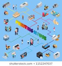 Printing Press Production Flow Chart Press Offset Stock Vectors Images Vector Art Shutterstock