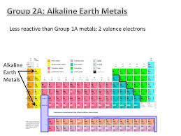 PERIODIC TABLE VALENCE ELECTRONS | Periodic Table