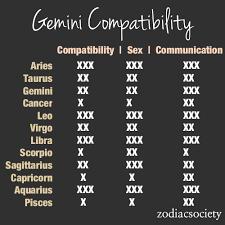 Gemini Horoscope Compatibility Chart Gemini Compatiblity Gemini Life Zodiac Compatibility