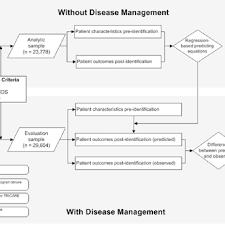 Figure Evaluation Model For The Tricare Diabetes Disease