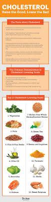 Top 14 Foods That Lower Cholesterol Diet Cholesterol