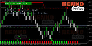 Renkostreet Trading System Review Does It Really Work