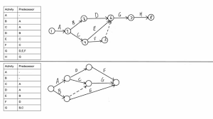 Cpm Chart Maker How To Draw A Cpm Network Diagram