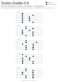 Guitar Pentatonic Scales Chart Pdf 10 Pages Of A Minor Pentatonic Scales All Over The Fretboard