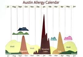Austin Allergy Season Chart Austin Allergies Jeremy Blain Smith Realtor