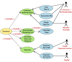 Use cases have never been this easy to understand. Uml Use Case Diagram Javatpoint
