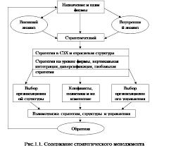 Менеджмент Разработка стратегии развития мебельного салона ХХХ  1 1 Содержание стратегического менеджмента