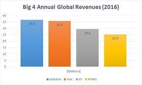 The Big 4 Exploration Series Bloomberg Tax