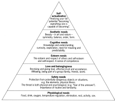 Maslow Hierarchy Of Needs Maslows Hierarchy Of Needs Yahoo Image Search Results